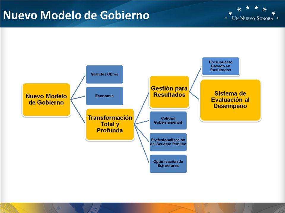 Nuevo Modelo de Gobierno