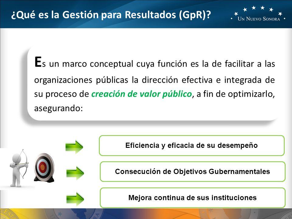 ¿Qué es la Gestión para Resultados (GpR).