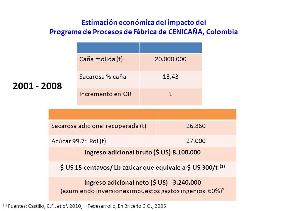 Estimación económica del impacto del Programa de Procesos de Fábrica de CENICAÑA, Colombia 2001 - 2008 Caña molida (t)20.000.000 Sacarosa % caña13,43 Incremento en OR1 Sacarosa adicional recuperada (t)26.860 Azúcar 99.7 Pol (t) 27.000 Ingreso adicional bruto ($ US) 8.100.000 $ US 15 centavos/ Lb azúcar que equivale a $ US 300/t (1) Ingreso adicional neto ($ US) 3.240.000 (asumiendo inversiones impuestos gastos ingenios 60%) 2 (1) Fuentes: Castillo, E.F., et al, 2010; (2) Fedesarrollo, En Briceño C.O., 2005