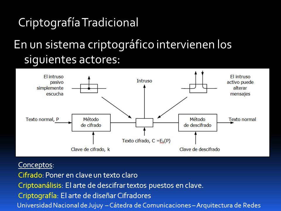 Universidad Nacional de Jujuy – Cátedra de Comunicaciones – Arquitectura de Redes Criptografía Tradicional En un sistema criptográfico intervienen los