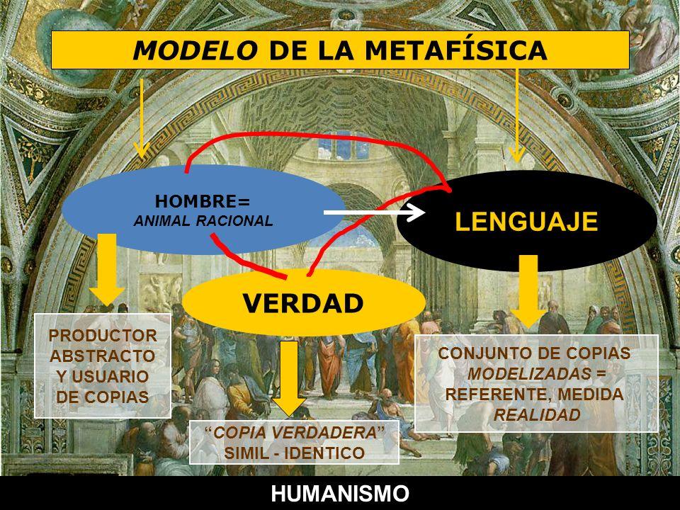 MODELO DE LA METAFÍSICA HOMBRE= ANIMAL RACIONAL LENGUAJE VERDAD PRODUCTOR ABSTRACTO Y USUARIO DE COPIAS COPIA VERDADERA SIMIL - IDENTICO CONJUNTO DE C