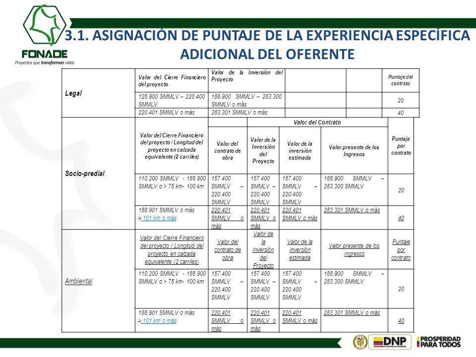 3.1. ASIGNACIÓN DE PUNTAJE DE LA EXPERIENCIA ESPECÍFICA ADICIONAL DEL OFERENTE Legal Valor del Cierre Financiero del proyecto Valor de la Inversión de