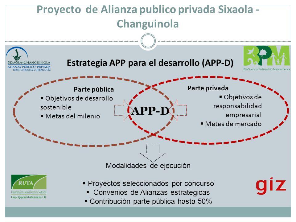 Estrategia APP para el desarrollo (APP-D) Parte pública Objetivos de desarollo sostenible Metas del milenio Modalidades de ejecución Proyectos selecci