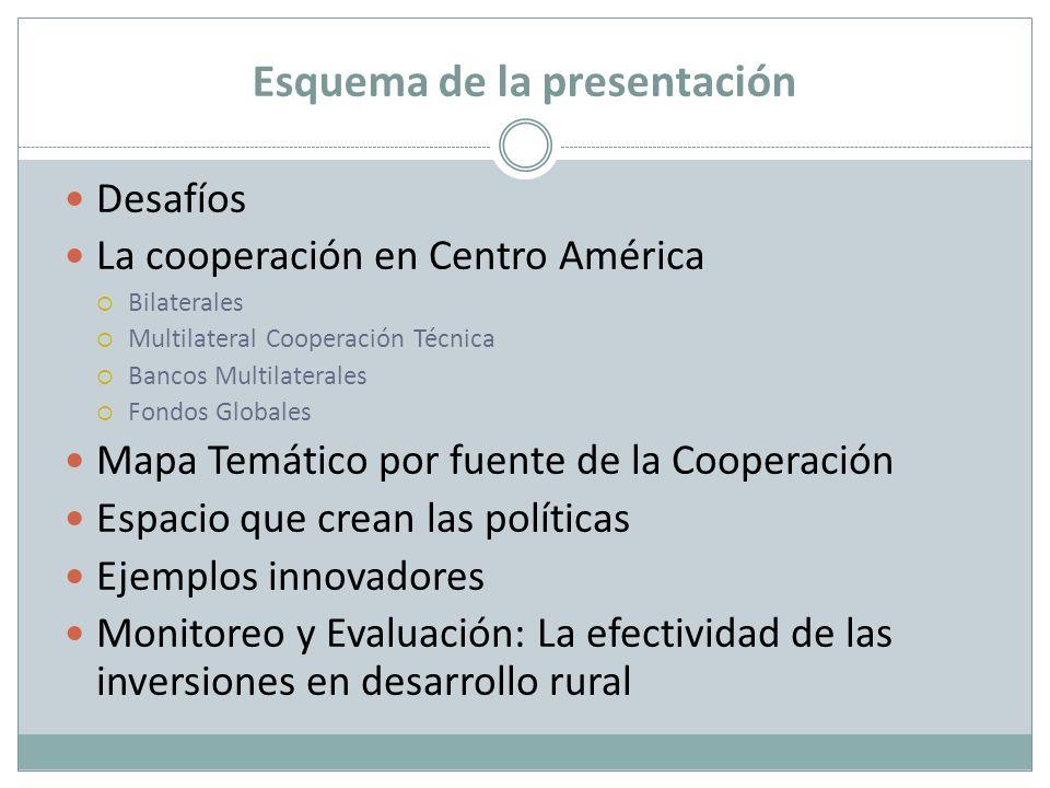 Esquema de la presentación Desafíos La cooperación en Centro América Bilaterales Multilateral Cooperación Técnica Bancos Multilaterales Fondos Globale