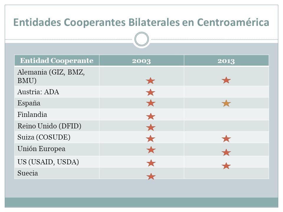 Entidad Cooperante20032013 Alemania (GIZ, BMZ, BMU) Austria: ADA España Finlandia Reino Unido (DFID) Suiza (COSUDE) Unión Europea US (USAID, USDA) Sue