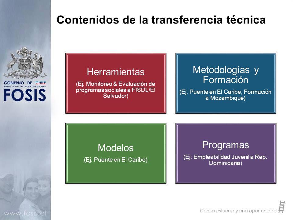 Contenidos de la transferencia técnica Herramientas (Ej: Monitoreo & Evaluación de programas sociales a FISDL/El Salvador) Metodologías y Formación (E