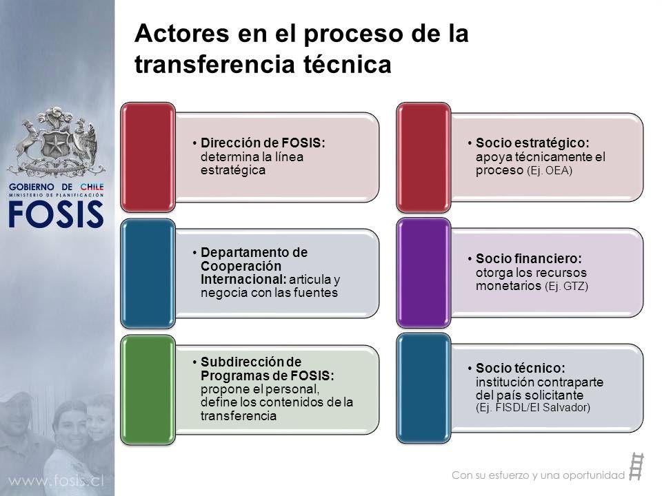 Actores en el proceso de la transferencia técnica Dirección de FOSIS: determina la línea estratégica Departamento de Cooperación Internacional: articu