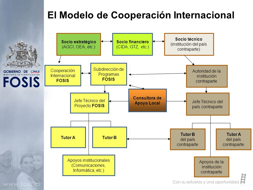 El Modelo de Cooperación Internacional Tutor BTutor A Subdirección de Programas FOSIS Apoyos institucionales (Comunicaciones, Informática, etc.) Jefe