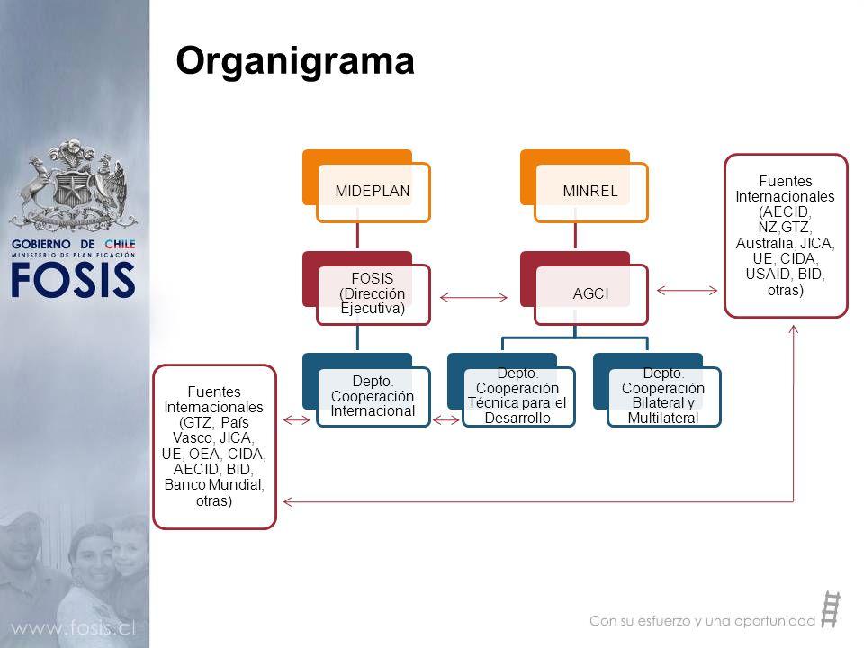 El Departamento de Cooperación Internacional y RRII Depende de la Dirección Ejecutiva del FOSIS Compuesto por tres profesionales con amplia experiencia y formación en cooperación internacional y una asistente Las profesionales se manejan fluidamente en los idiomas más relevantes para la cooperación: español, inglés, alemán y portugués Las actividades principales del equipo son: Adriana Lagos, Jefa de Departamento: supervisión y orientación de todas las negociaciones con las fuentes y del diseño de los programas de cooperación Petra Albütz, Coordinadora de Programas: cooperación bilateral y triangular con Alemania (GTZ), OEA Caribe y Canadá (TRU) Leana Mayzlina, Coordinadora de Programas: cooperación bilateral y horizontal con España, el País Vasco (Bidasoa Activa) ; coordinación de la gestión interna del Departamento Gabriela Bórquez, Asistente: correspondencia, gestión administrativa del Departamento Trabaja estrechamente con profesionales altamente calificados de todas las regiones del país y otras instituciones
