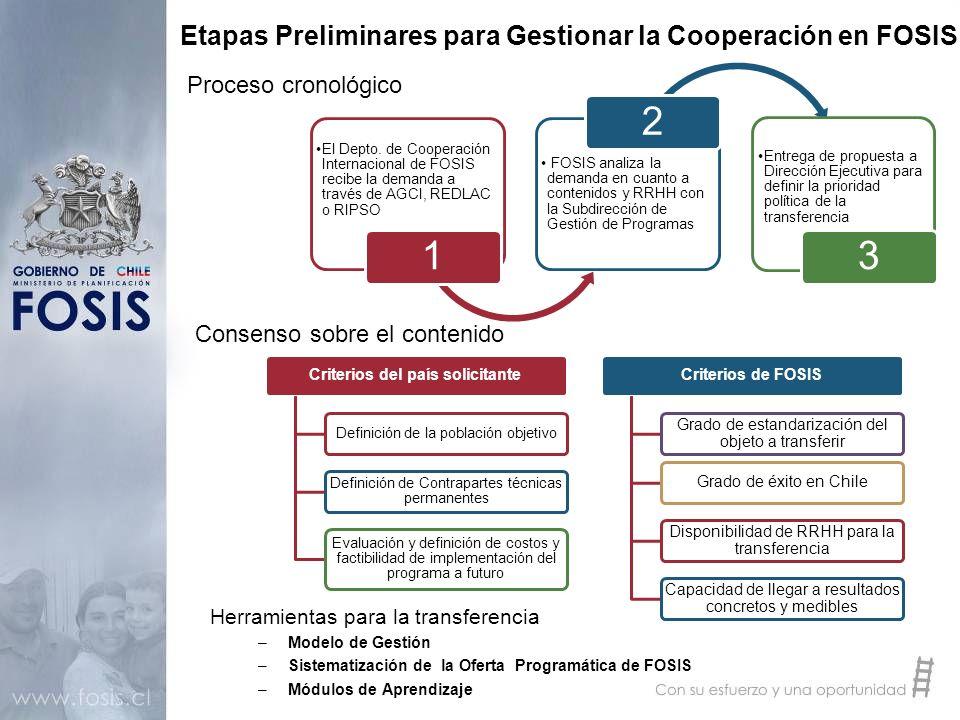 Etapas Preliminares para Gestionar la Cooperación en FOSIS Herramientas para la transferencia –Modelo de Gestión –Sistematización de la Oferta Program