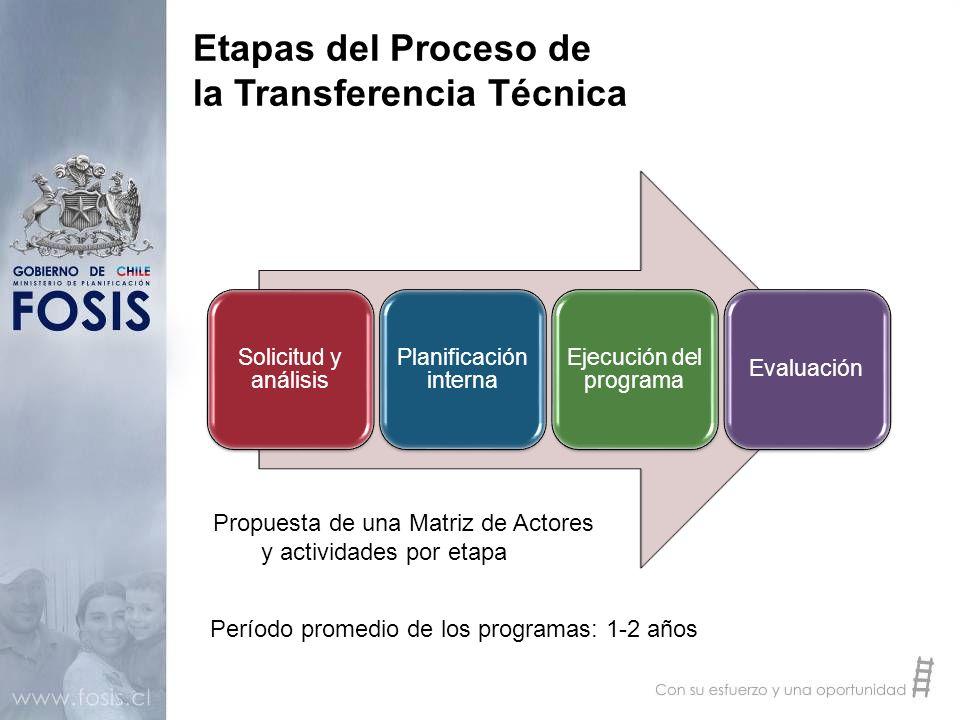 Etapas del Proceso de la Transferencia Técnica Solicitud y análisis Planificación interna Ejecución del programa Evaluación Propuesta de una Matriz de
