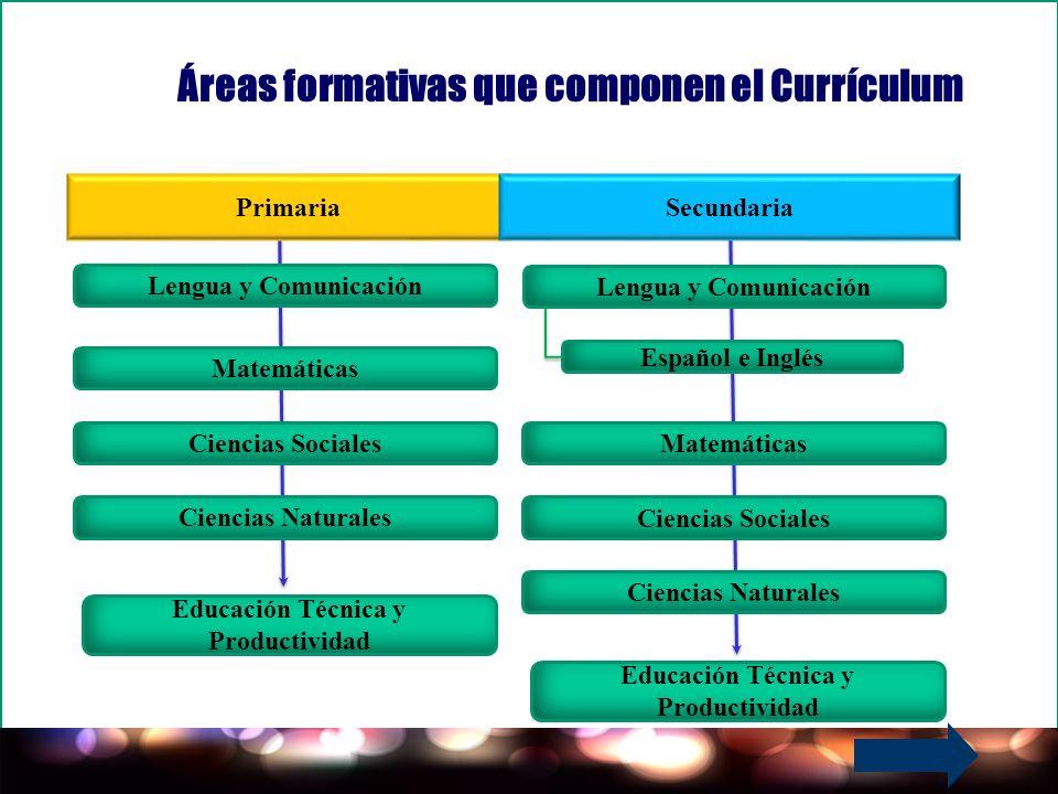 Áreas formativas que componen el Currículum Ciencias Sociales Matemáticas Educación Técnica y Productividad Ciencias Naturales Primaria Lengua y Comun