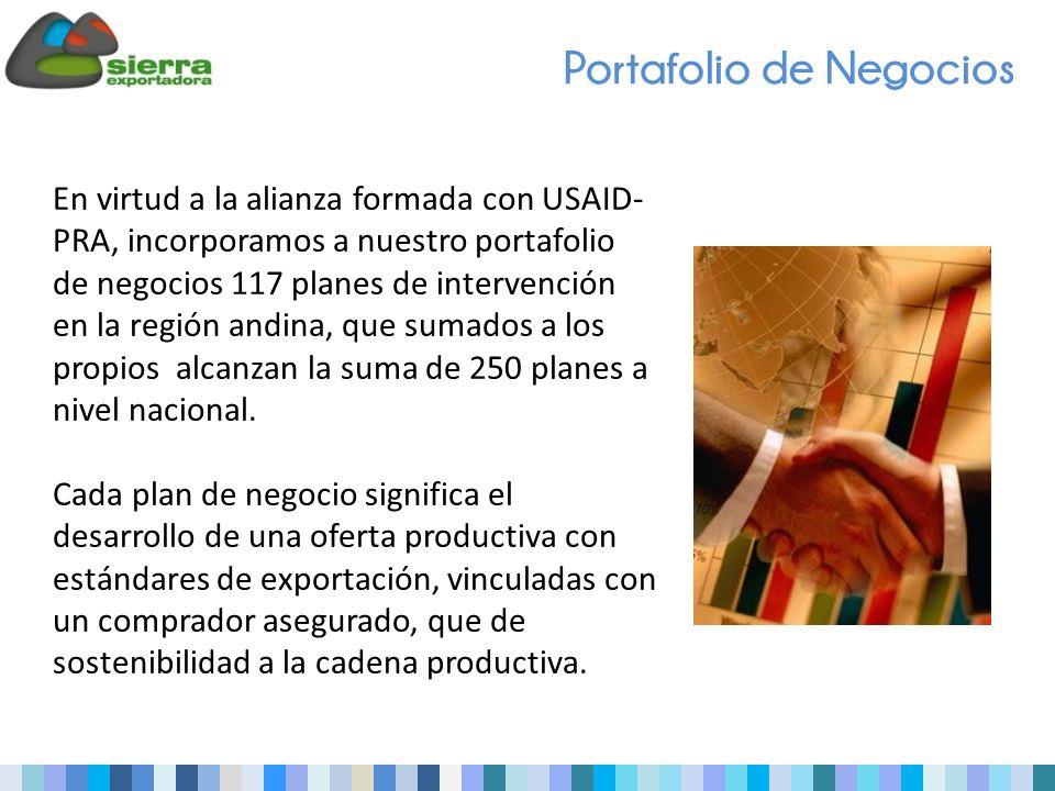 Portafolio de Negocios En virtud a la alianza formada con USAID- PRA, incorporamos a nuestro portafolio de negocios 117 planes de intervención en la región andina, que sumados a los propios alcanzan la suma de 250 planes a nivel nacional.