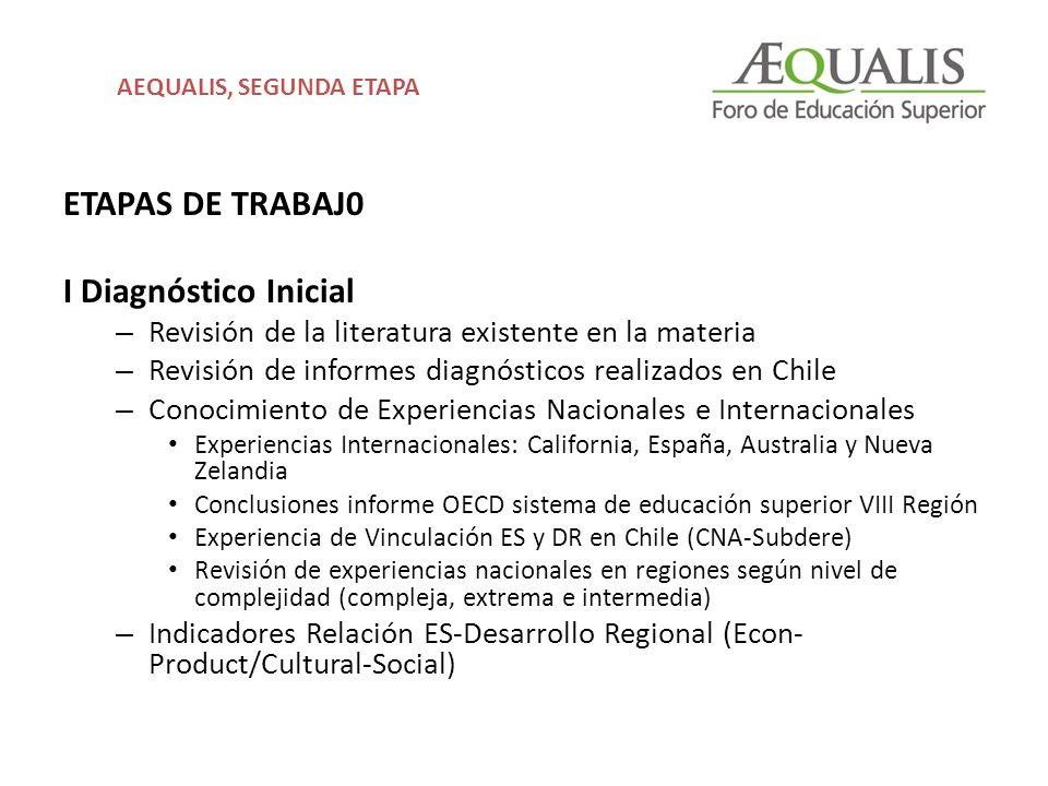 ETAPAS DE TRABAJ0 I Diagnóstico Inicial – Revisión de la literatura existente en la materia – Revisión de informes diagnósticos realizados en Chile –