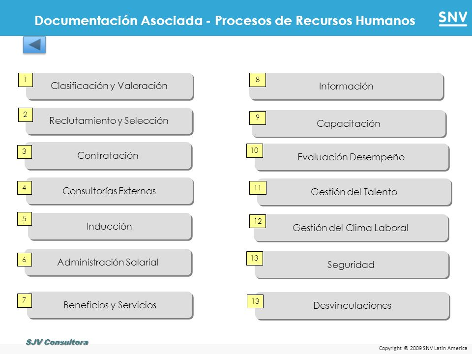 Copyright © 2009 SNV Latin America Reclutamiento y Selección 2 Clasificación y Valoración 1 Consultorías Externas 4 Contratación 3 Inducción 5 Adminis