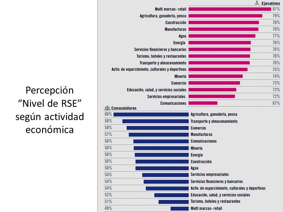 Percepción Nivel de RSE según actividad económica