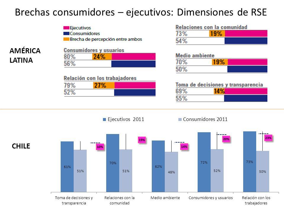 Brechas consumidores – ejecutivos: Dimensiones de RSE AMÉRICA LATINA CHILE