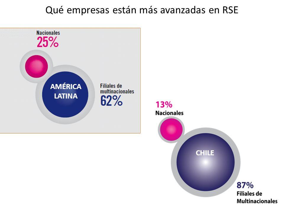 Qué empresas están más avanzadas en RSE AMÉRICA LATINA CHILE