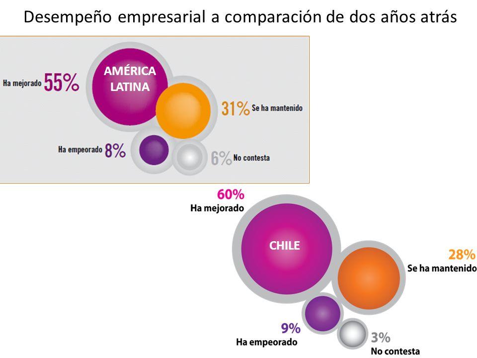 Desempeño empresarial a comparación de dos años atrás AMÉRICA LATINA CHILE