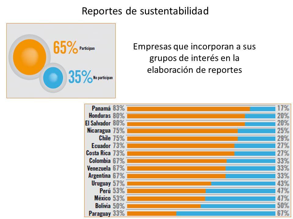 Reportes de sustentabilidad Empresas que incorporan a sus grupos de interés en la elaboración de reportes