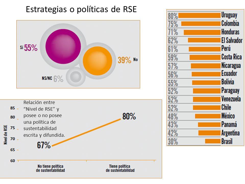 Estrategias o políticas de RSE Relación entre Nivel de RSE y posee o no posee una política de sustentabilidad escrita y difundida.