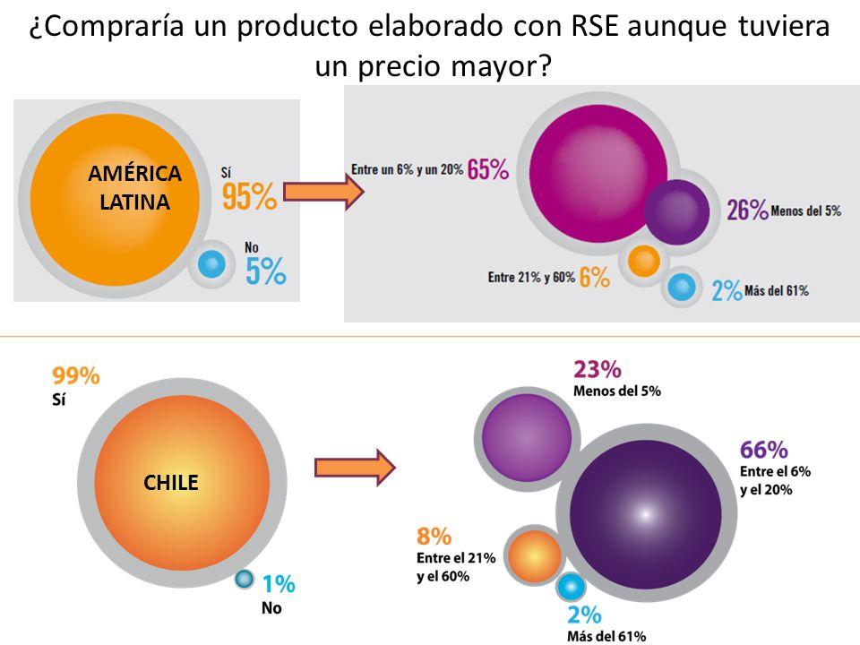 ¿Compraría un producto elaborado con RSE aunque tuviera un precio mayor? AMÉRICA LATINA CHILE