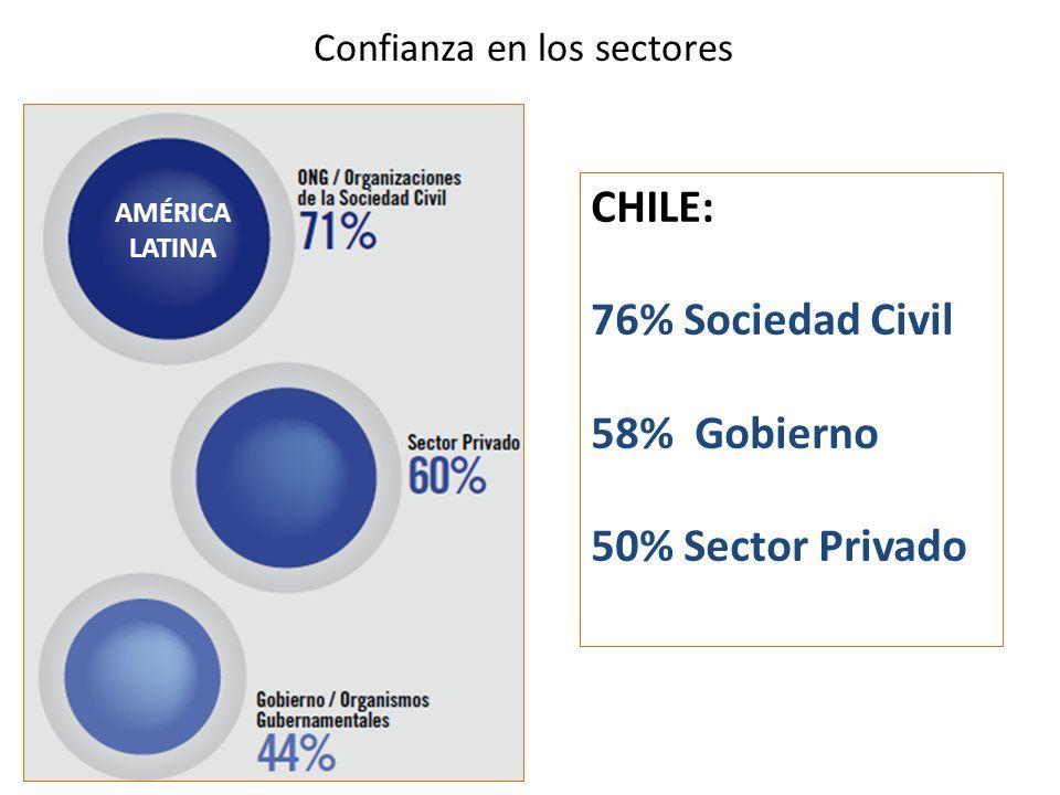 Confianza en los sectores CHILE: 76% Sociedad Civil 58% Gobierno 50% Sector Privado AMÉRICA LATINA