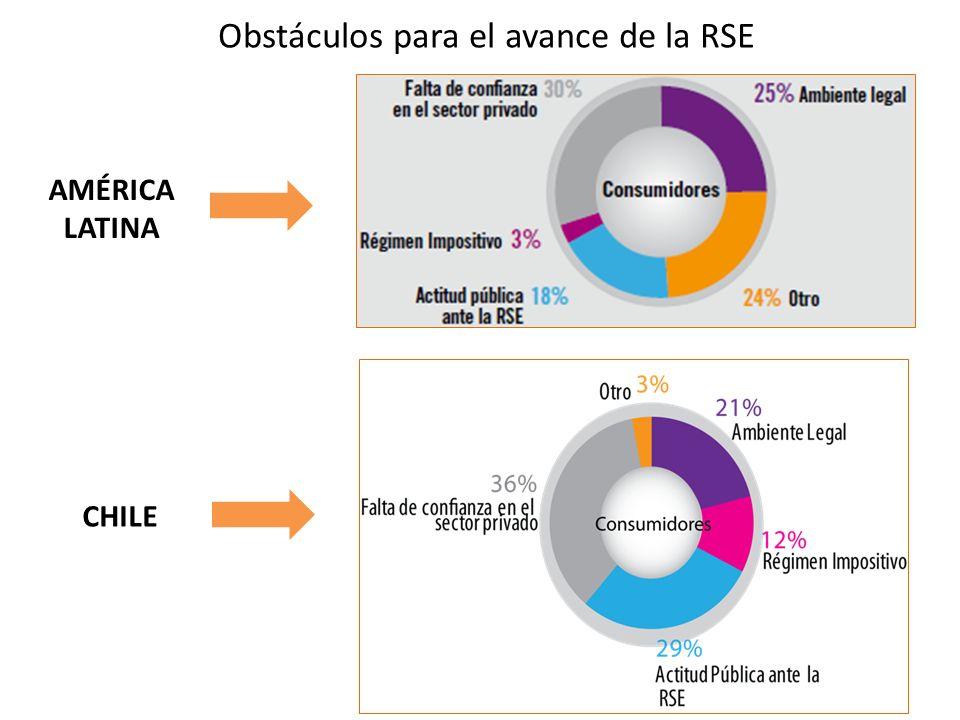 Obstáculos para el avance de la RSE AMÉRICA LATINA CHILE