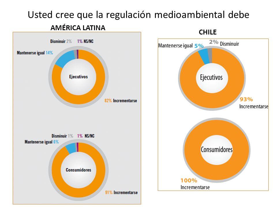 Usted cree que la regulación medioambiental debe AMÉRICA LATINA CHILE