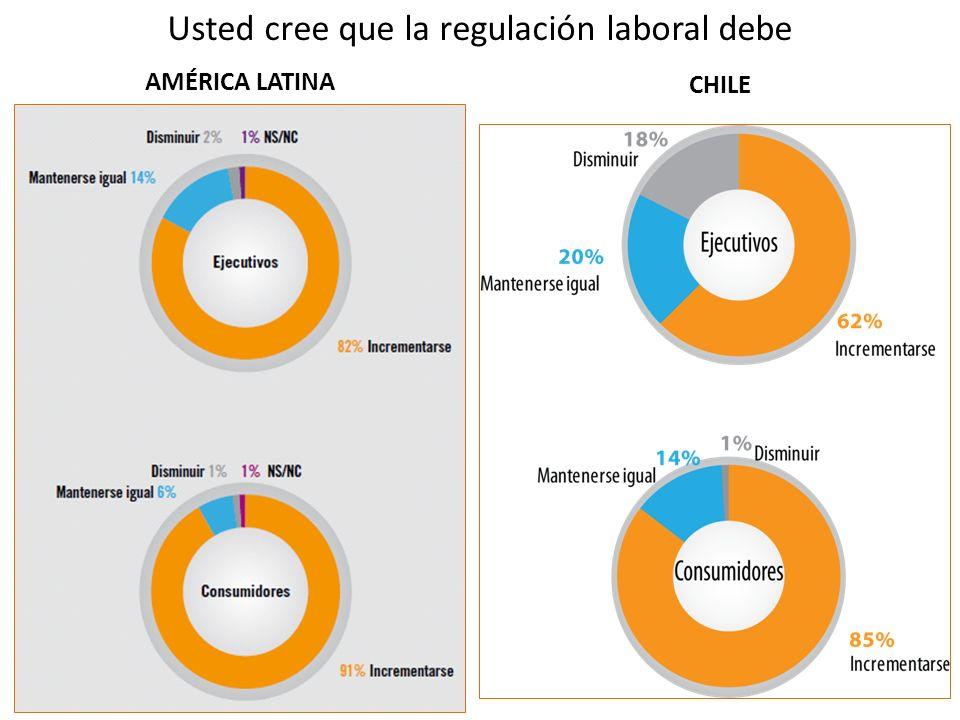 Usted cree que la regulación laboral debe AMÉRICA LATINA CHILE