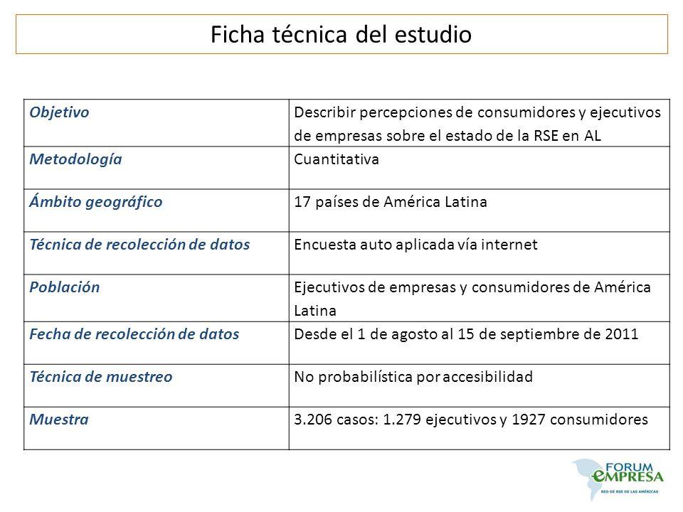 Ficha técnica del estudio Objetivo Describir percepciones de consumidores y ejecutivos de empresas sobre el estado de la RSE en AL MetodologíaCuantita