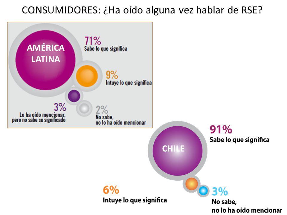 CONSUMIDORES: ¿Ha oído alguna vez hablar de RSE? AMÉRICA LATINA CHILE