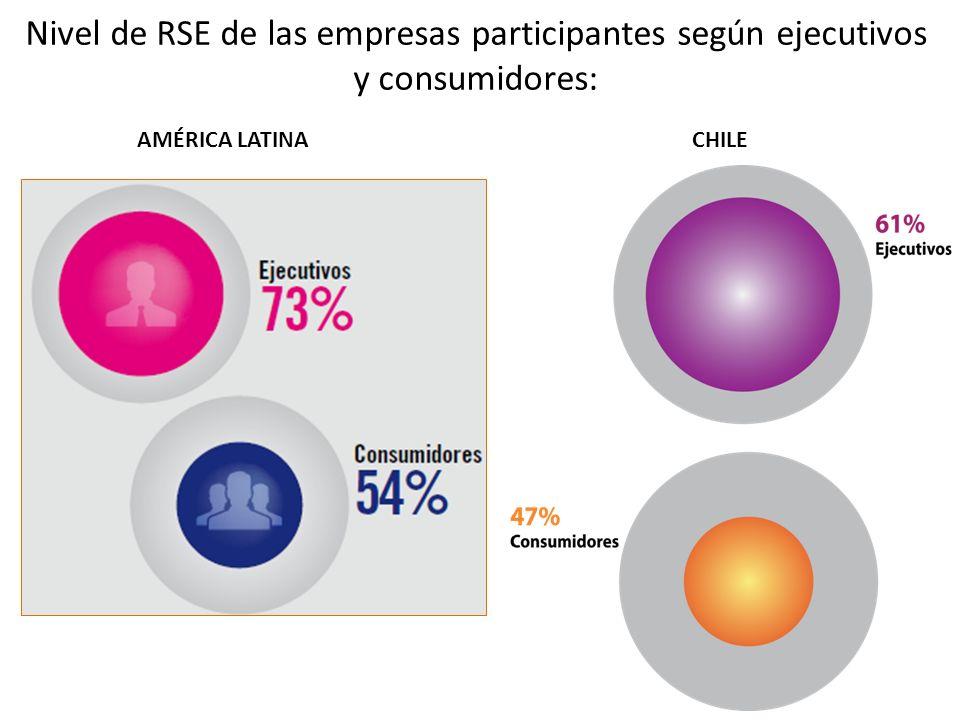 Nivel de RSE de las empresas participantes según ejecutivos y consumidores: AMÉRICA LATINACHILE