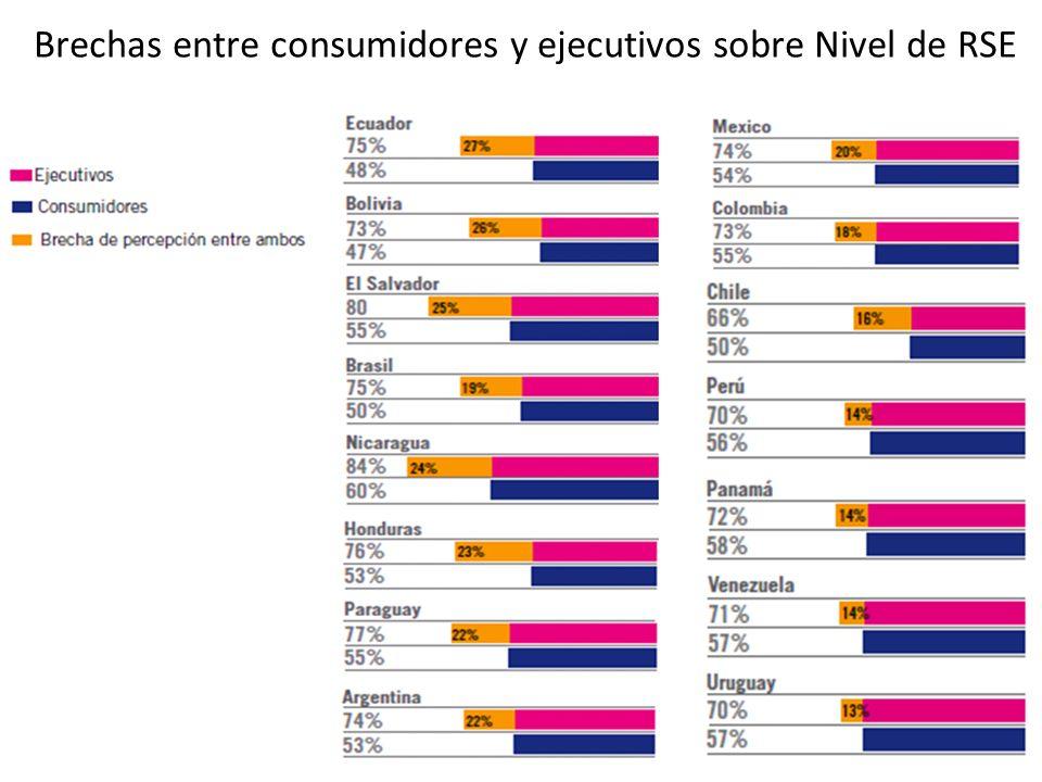 Brechas entre consumidores y ejecutivos sobre Nivel de RSE
