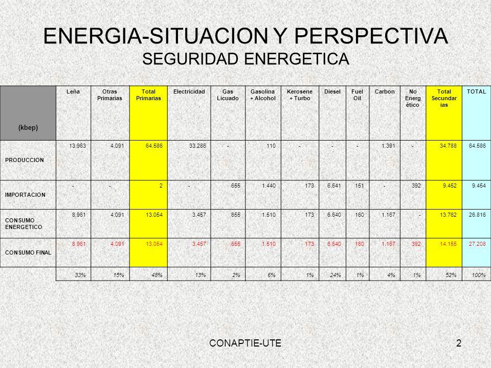 3 ENERGIA-SITUACION Y PERSPECTIVA SEGURIDAD ENERGETICA Total de Energía Consumida –LEÑA 33% –ENERGIA ELECTRICA 13% –DIESEL 24% Con Gasolina y Alcohol 30% Sustitución paulatina del consumo de LEÑA Propiciar la mezcla de los combustibles con alcohol y biodiesel Gas domiciliario equivale al 20% del consumo en Energía Eléctrica CONAPTIE-UTE