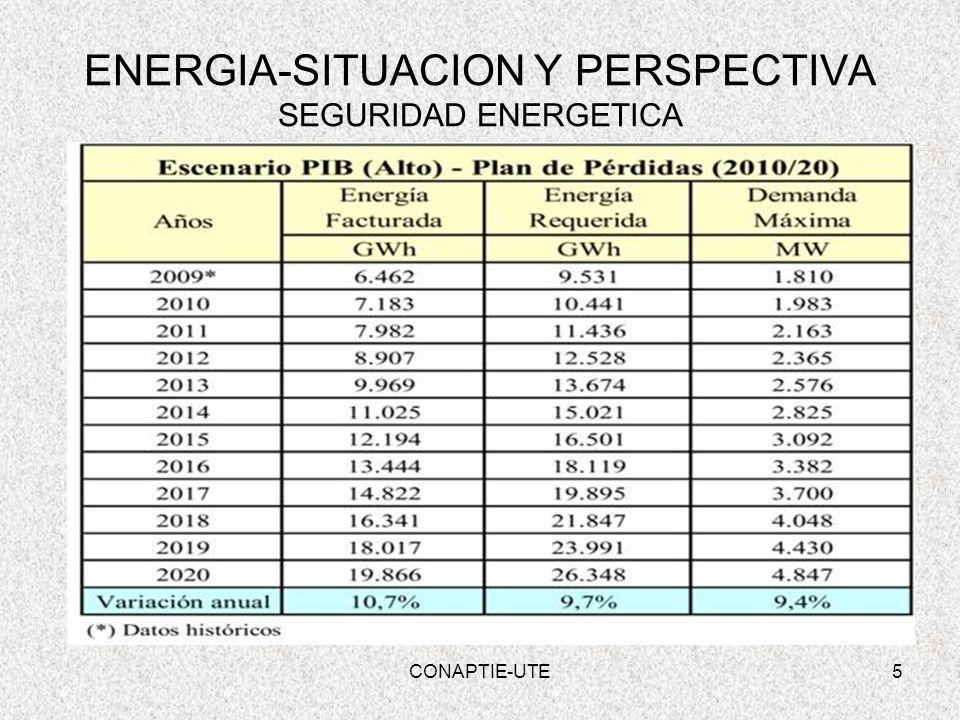 CONAPTIE-UTE6 ENERGIA-SITUACION Y PERSPECTIVA SEGURIDAD ENERGETICA