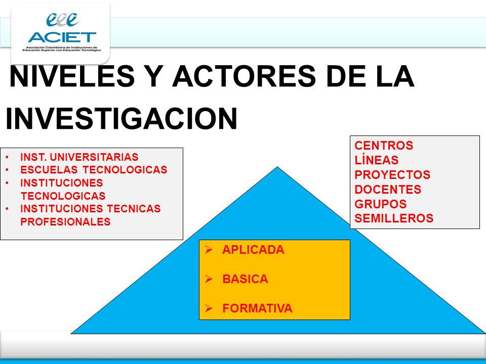 NIVELES Y ACTORES DE LA INVESTIGACION APLICADA BASICA FORMATIVA INST. UNIVERSITARIAS ESCUELAS TECNOLOGICAS INSTITUCIONES TECNOLOGICAS INSTITUCIONES TE