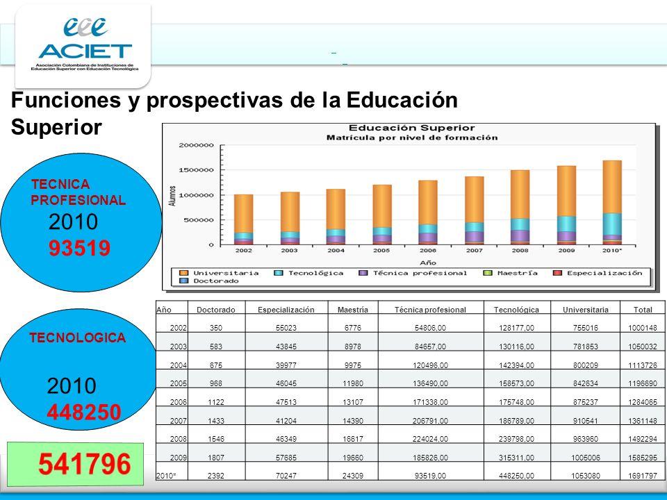 Estadísticas Sectoriales Educación Superior Estadísticas Sectoriales Educación Superior TECNOLOGICA 2010 448250 TECNICA PROFESIONAL 2010 93519 AñoDoct