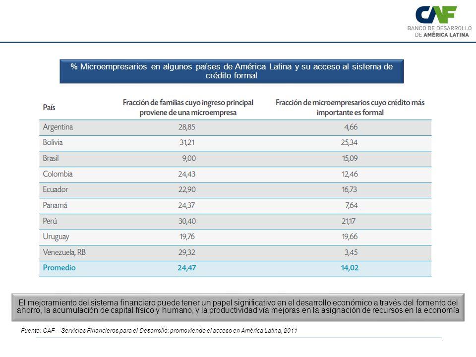 Fuente: CAF – Servicios Financieros para el Desarrollo: promoviendo el acceso en América Latina, 2011 El mejoramiento del sistema financiero puede ten