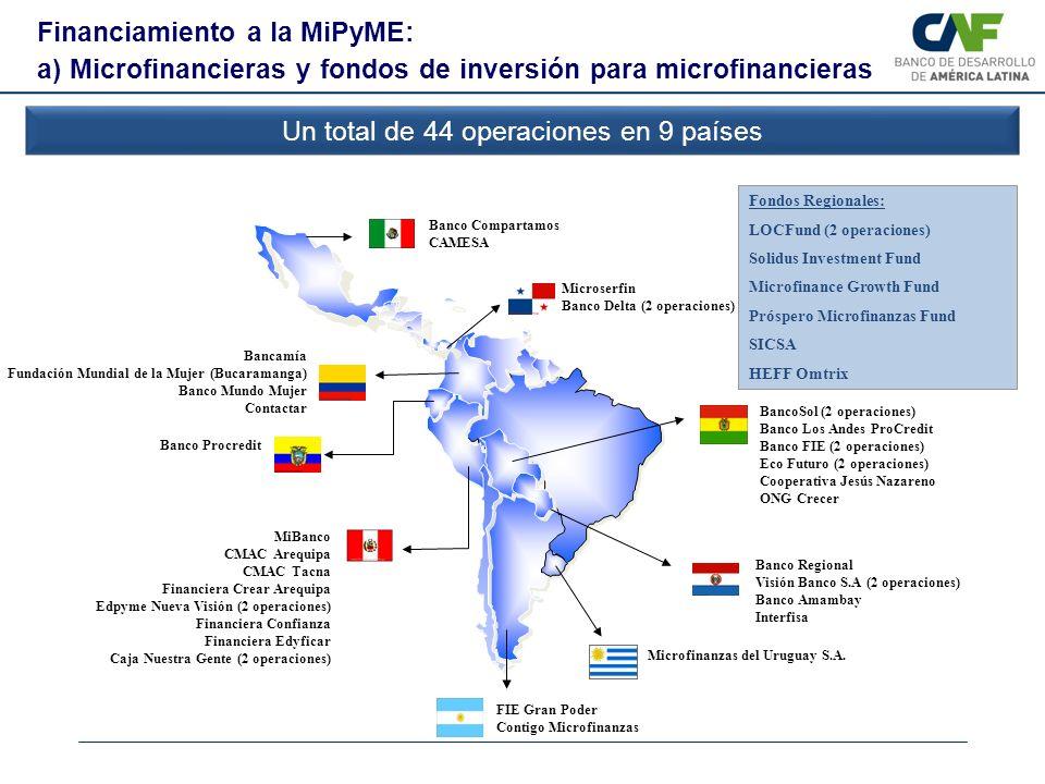 BancoSol (2 operaciones) Banco Los Andes ProCredit Banco FIE (2 operaciones) Eco Futuro (2 operaciones) Cooperativa Jesús Nazareno ONG Crecer MiBanco