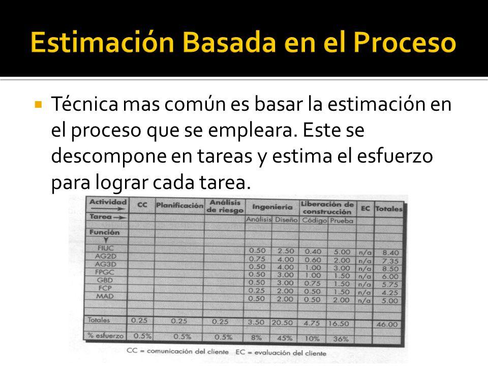 Técnica mas común es basar la estimación en el proceso que se empleara. Este se descompone en tareas y estima el esfuerzo para lograr cada tarea.