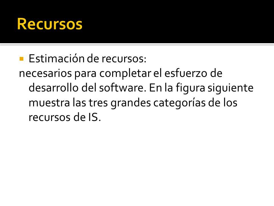 Estimación de recursos: necesarios para completar el esfuerzo de desarrollo del software. En la figura siguiente muestra las tres grandes categorías d
