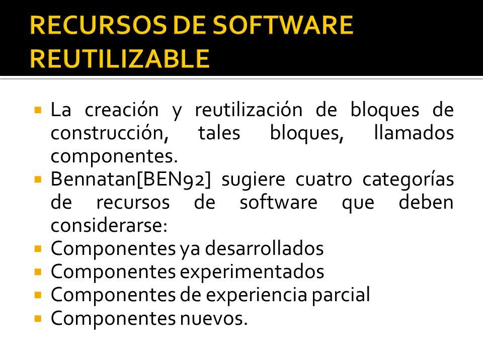 La creación y reutilización de bloques de construcción, tales bloques, llamados componentes. Bennatan[BEN92] sugiere cuatro categorías de recursos de