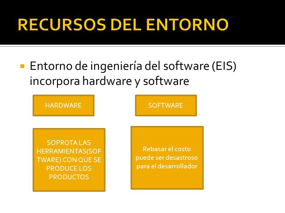 Entorno de ingeniería del software (EIS) incorpora hardware y software HARDWARESOFTWARE SOPROTA LAS HERRAMIENTAS(SOF TWARE) CON QUE SE PRODUCE LOS PRO