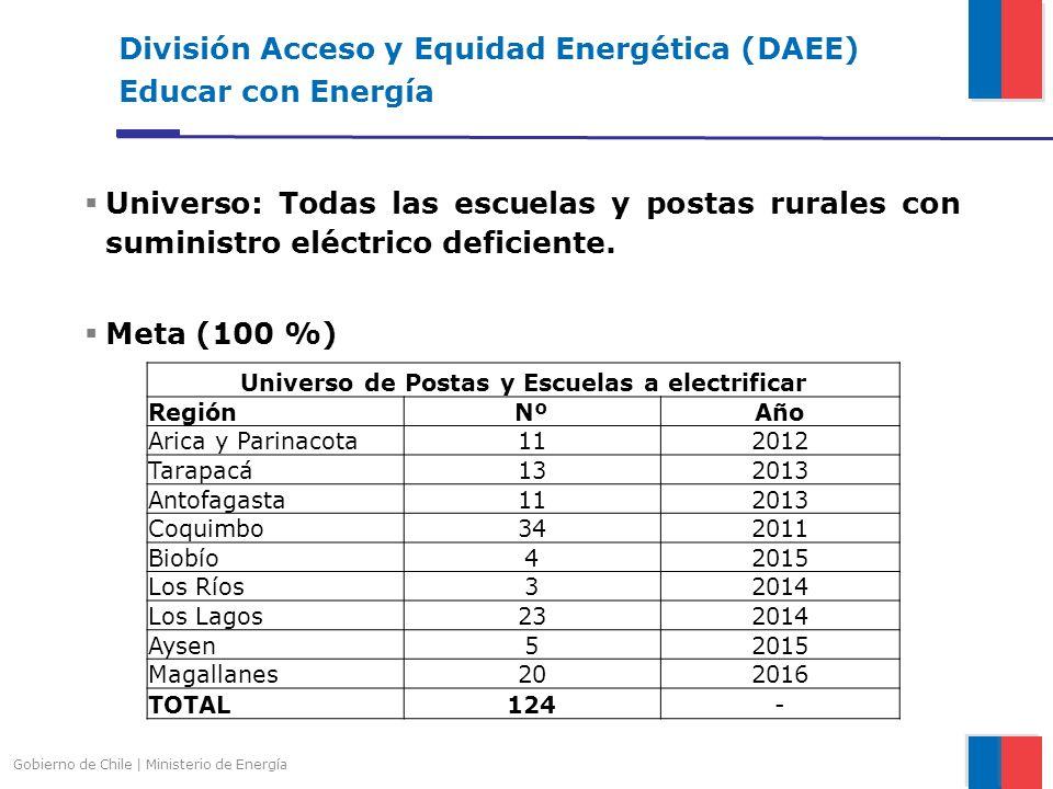 División Acceso y Equidad Energética (DAEE) Educar con Energía Gobierno de Chile | Ministerio de Energía Universo: Todas las escuelas y postas rurales