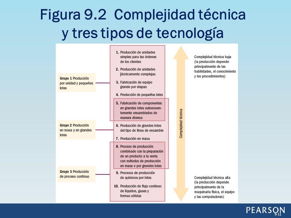 Figura 9.2 Complejidad técnica y tres tipos de tecnología 9-11