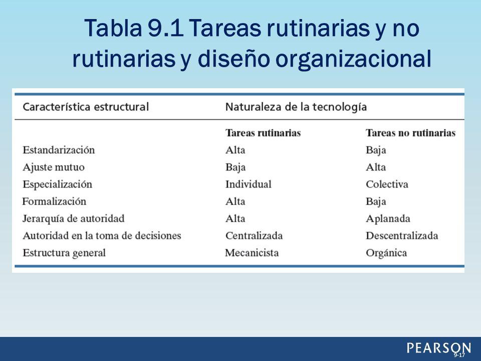 Tabla 9.1 Tareas rutinarias y no rutinarias y diseño organizacional 9-17