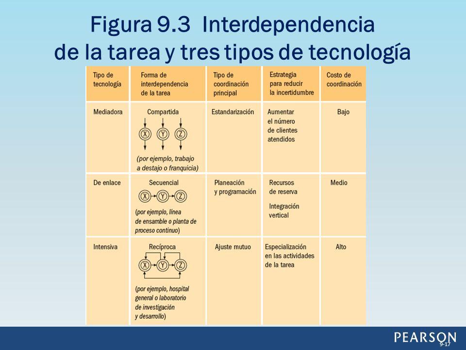 Figura 9.3 Interdependencia de la tarea y tres tipos de tecnología 9-17