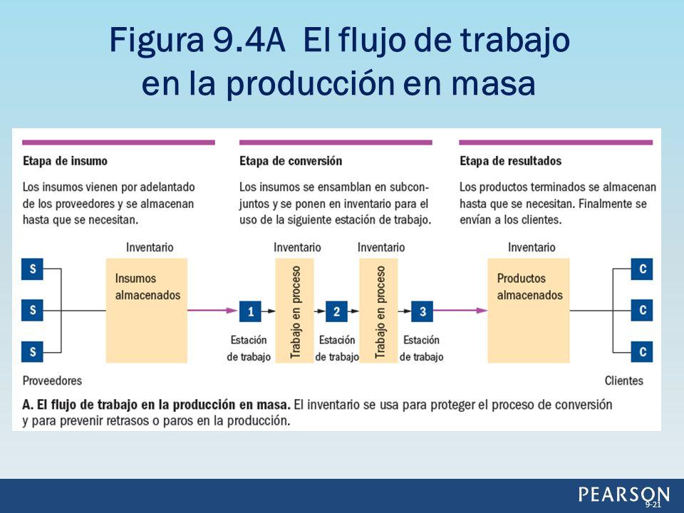 Figura 9.4A El flujo de trabajo en la producción en masa 9-21