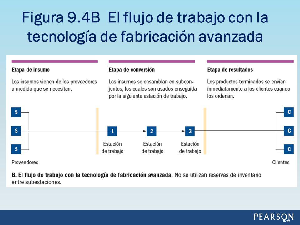 Figura 9.4B El flujo de trabajo con la tecnología de fabricación avanzada 9-22